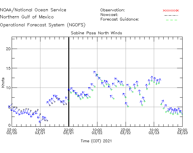 Sabine Pass North Winds Time Series Plot