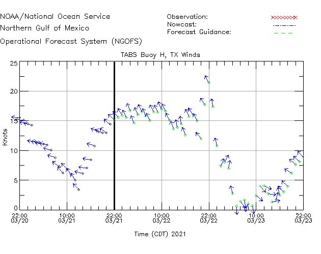 TABS Buoy H Winds Time Series Plot
