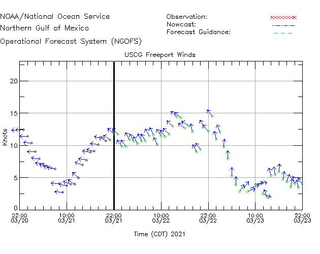 USCG Freeport Winds Time Series Plot