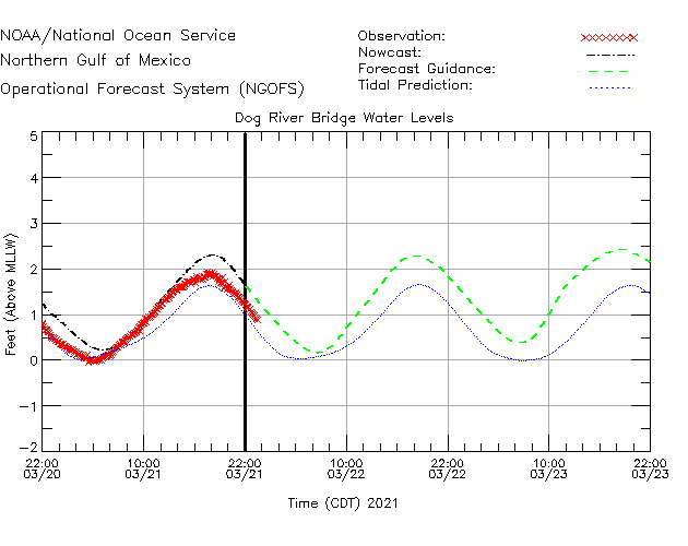 Dog River Bridge Water Level Time Series Plot