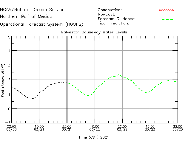 Galveston Causeway Water Level Time Series Plot