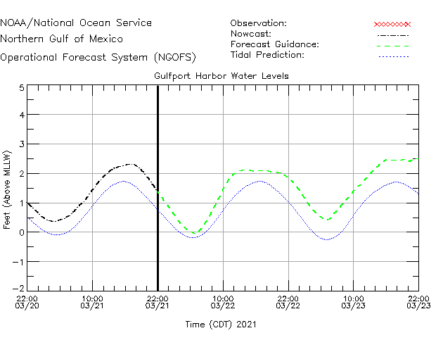 Gulfport Harbor Water Level Time Series Plot