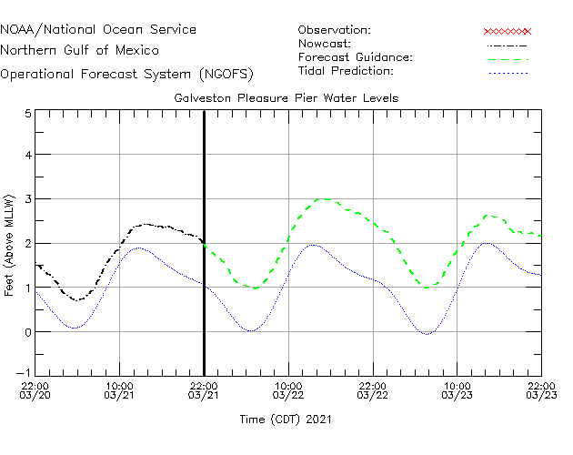Galveston Pleasure Pier Water Level Time Series Plot