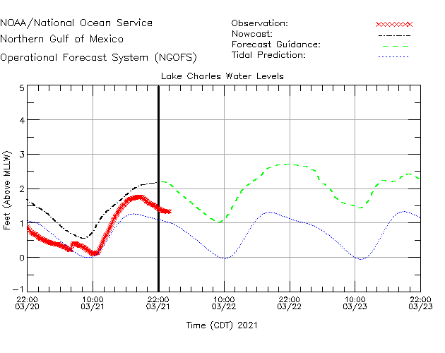 Lake Charles Water Level Time Series Plot