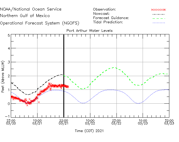 Port Arthur Water Level Time Series Plot
