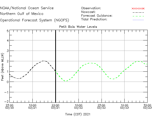 Petit Bois Water Level Time Series Plot
