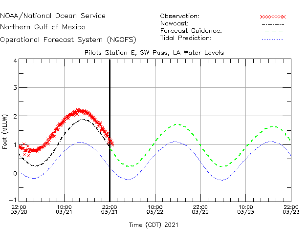 Pilots Station E - SW Pass Water Level Time Series Plot