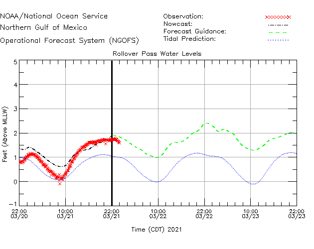 Rollover Pass Water Level Time Series Plot