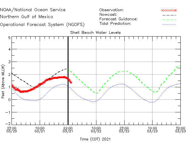 Shell Beach Water Level Time Series Plot