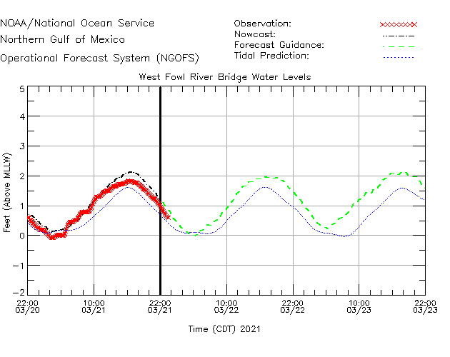 West Fowl River Bridge Water Level Time Series Plot