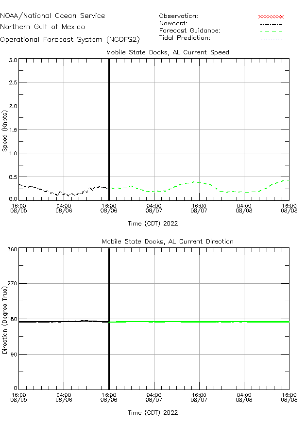Mobile State Docks Currents Times Series Plot