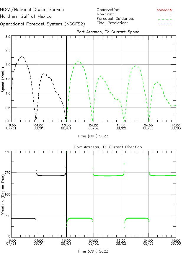 Port Aransas Currents Times Series Plot