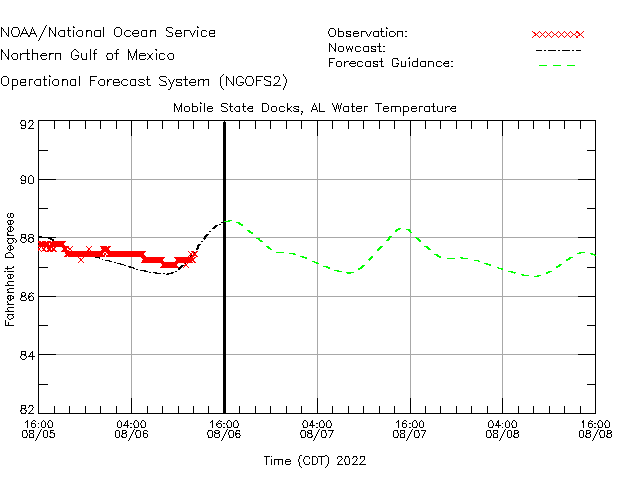 Mobile State Docks Water Temperature Time Series Plot