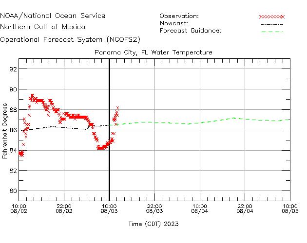 Panama City Water Temperature Time Series Plot