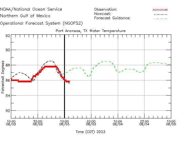 Port Aransas Water Temperature Time Series Plot