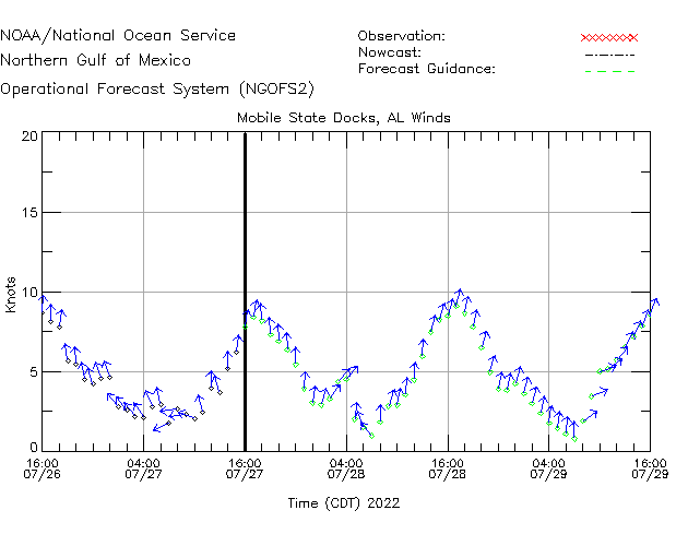 Mobile State Docks Winds Time Series Plot
