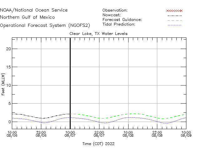 Clear Lake Water Level Time Series Plot