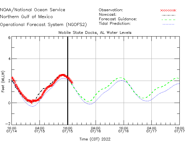 Mobile State Docks Water Level Time Series Plot