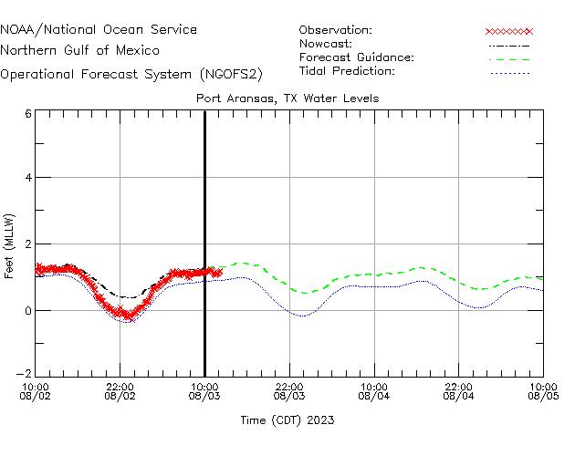 Port Aransas Water Level Time Series Plot
