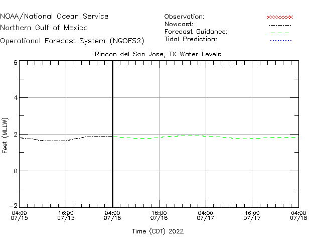 Rincon del San Jose Water Level Time Series Plot