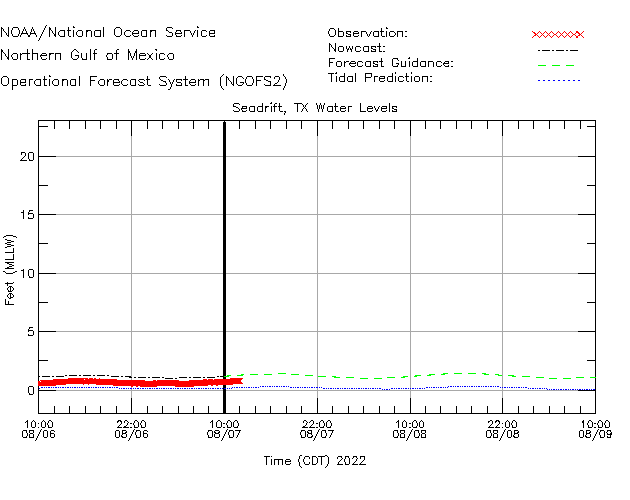 Seadrift Water Level Time Series Plot