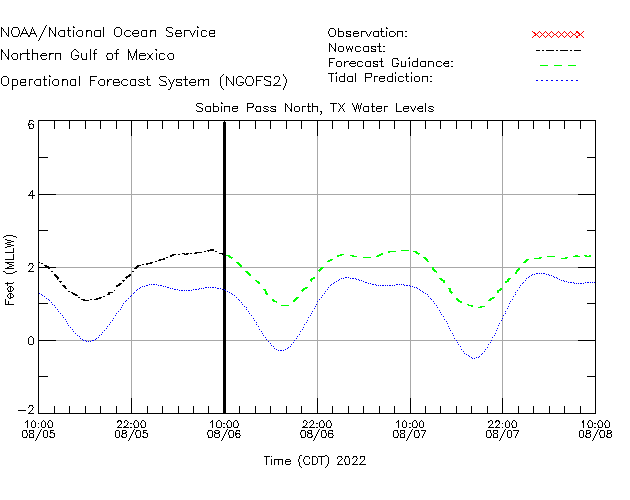 Sabine Pass North Water Level Time Series Plot