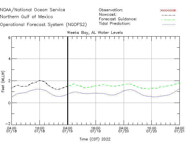 Weeks Bay Water Level Time Series Plot
