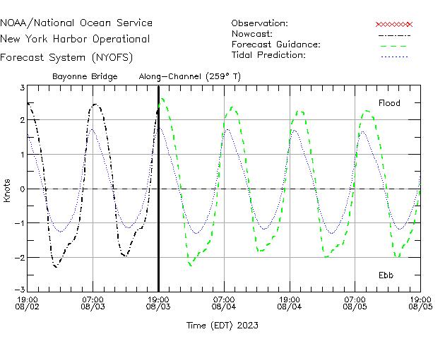 Bayonne Bridge Currents Times Series Plot