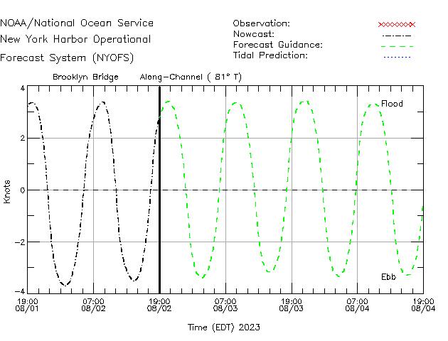 Brooklyn Bridge Currents Times Series Plot