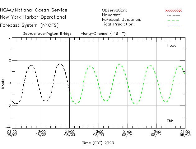 George Washington Bridge Currents Times Series Plot