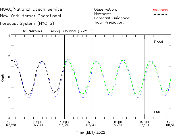 The Narrows Currents Times Series Plot