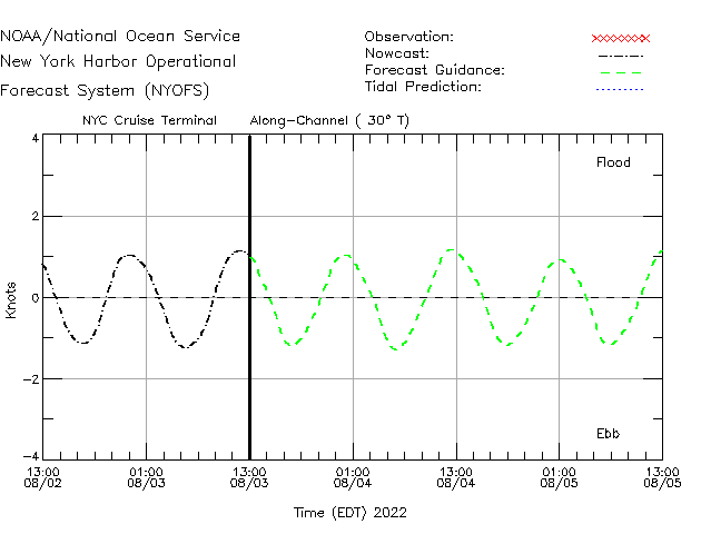 NYC Cruise Terminal Currents Times Series Plot