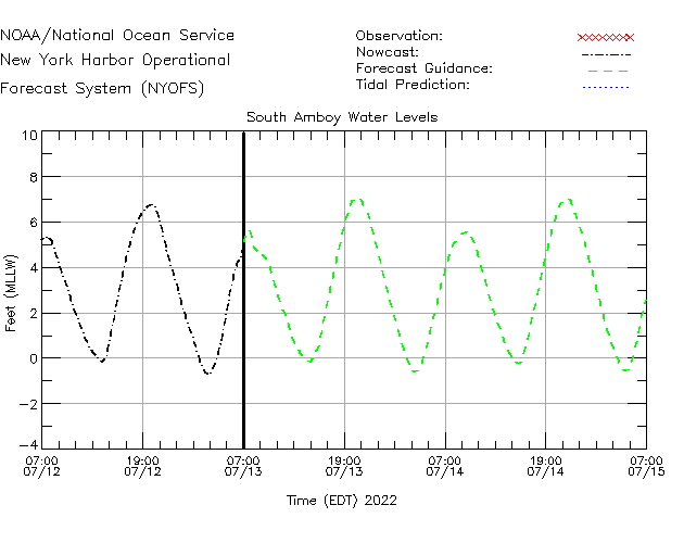 South Amboy Water Level Time Series Plot