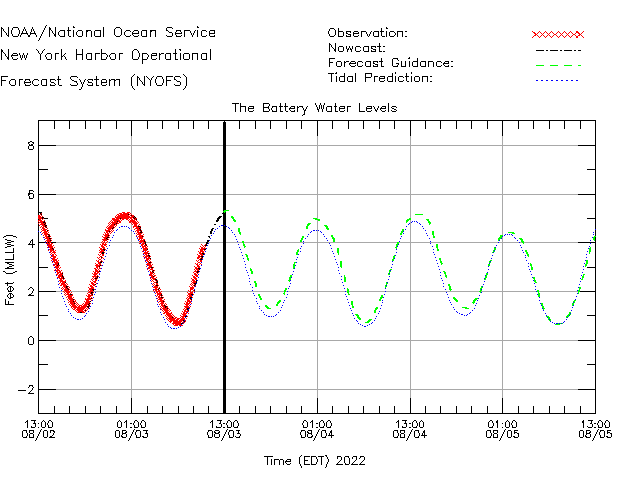 The Battery Water Level Time Series Plot