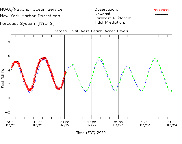 Bergen Point West Reach Water Level Time Series Plot