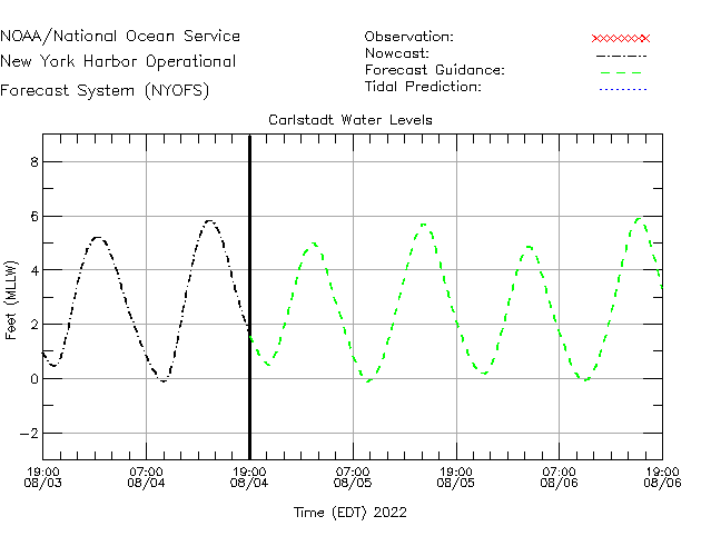 Carlstadt Water Level Time Series Plot