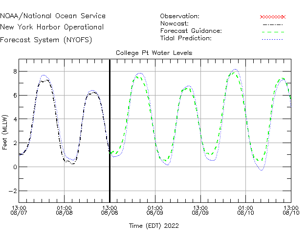 College Point Water Level Time Series Plot