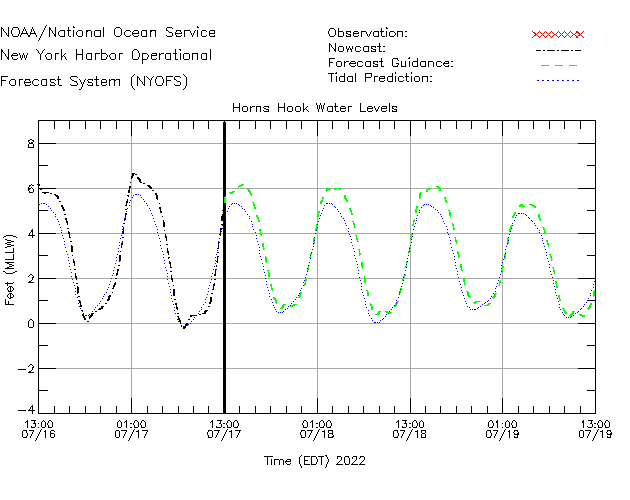 Horns Hook Water Level Time Series Plot