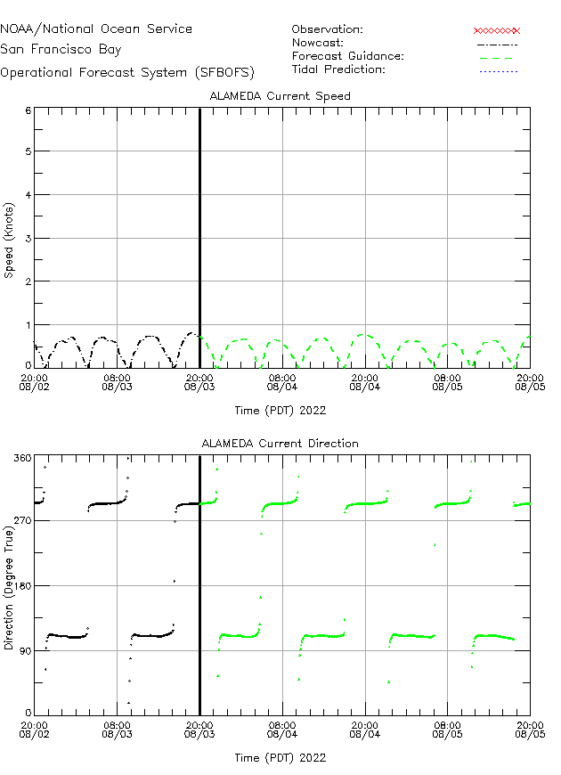 Alameda Currents Times Series Plot