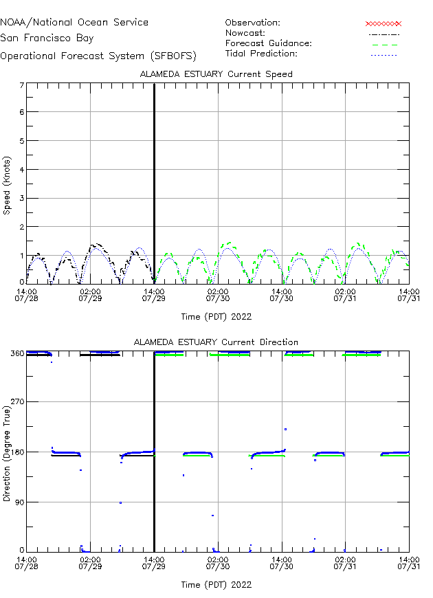 Alameda Estuary Currents Times Series Plot