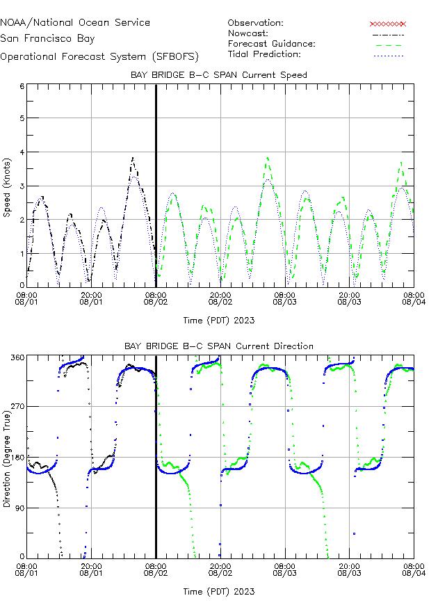 Bay Bridge B-C Span Currents Times Series Plot