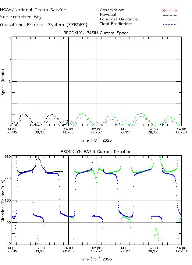 Brooklyn Basin Currents Times Series Plot