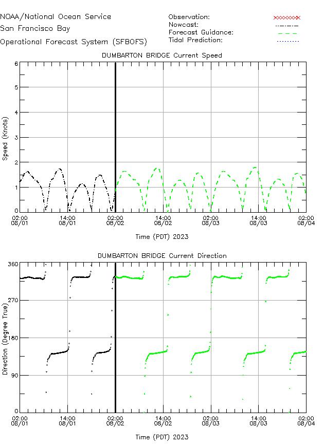 Dumbarton Bridge Currents Times Series Plot
