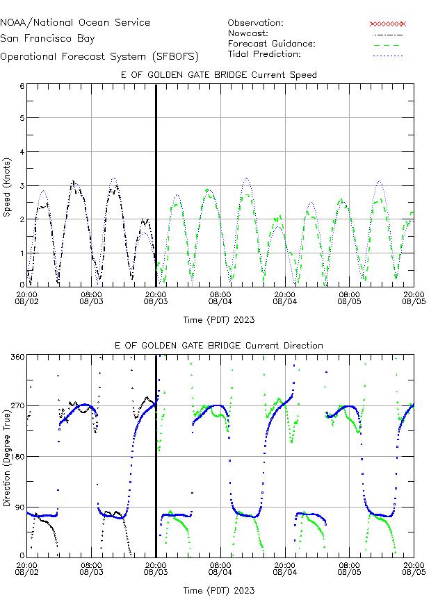 E of Golden Gate Bridge Currents Times Series Plot