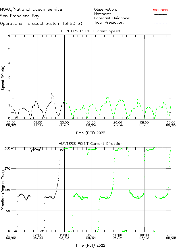 Hunters Point Currents Times Series Plot