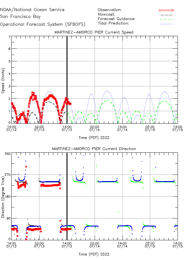 Martinez-Amorco Pier Currents Times Series Plot