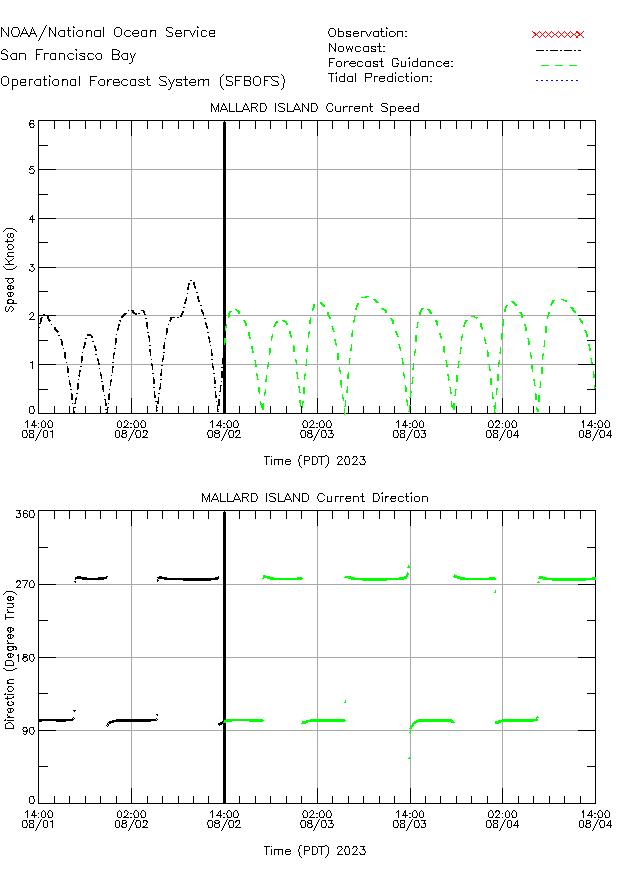 Mallard Island Currents Times Series Plot