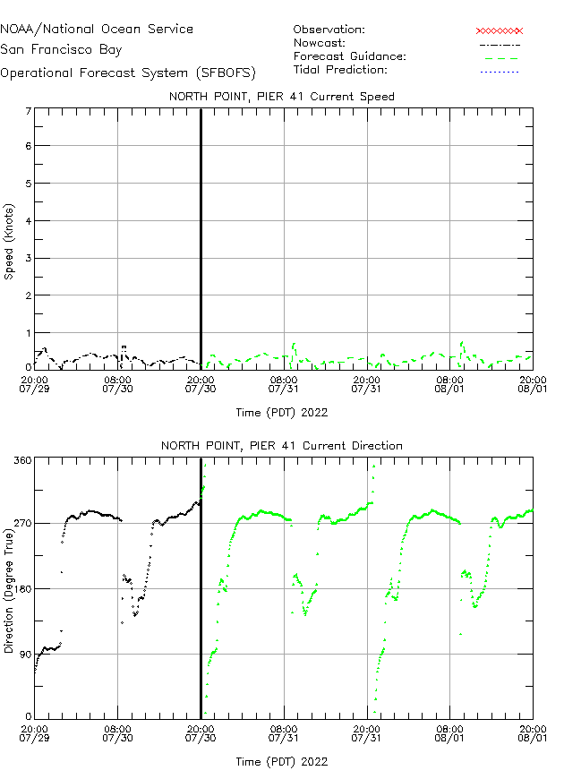 North Point Currents Times Series Plot