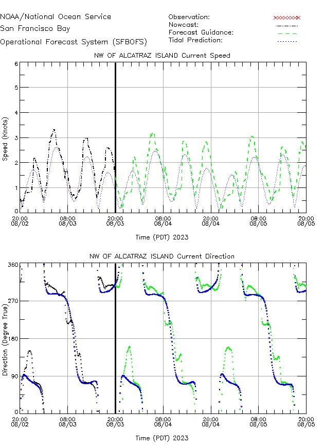 NW of Alcatraz Island Currents Times Series Plot