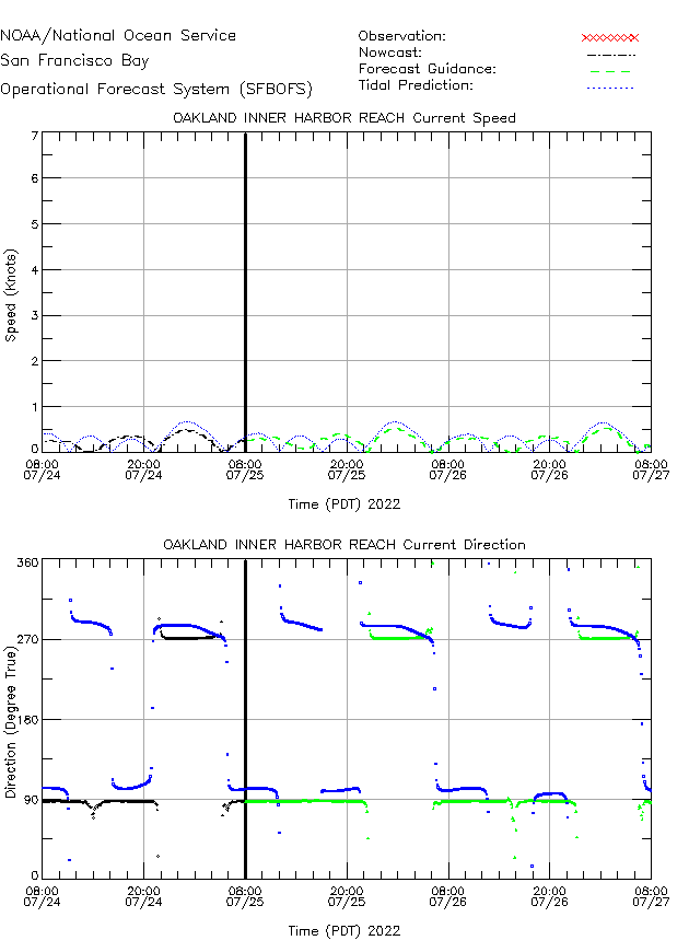 Oakland Inner Harbor Reach Currents Times Series Plot